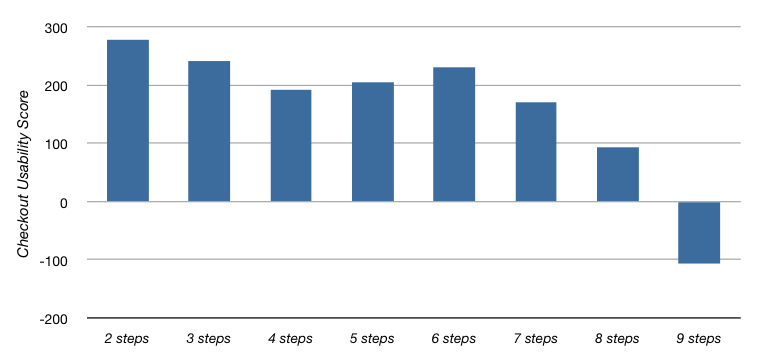 Smashing Magazine: usability score as a function of checkout steps in top 100 webshops (2012)